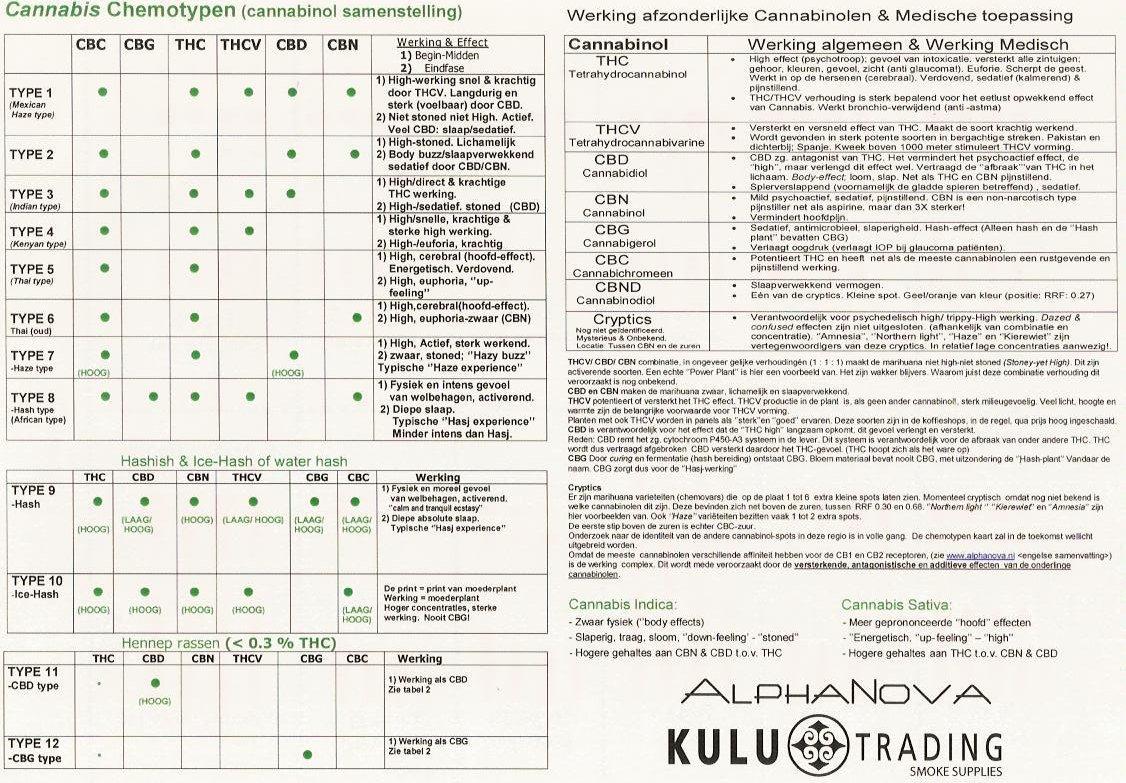 cannabis study house カナビスの化学 カナビスの分類とカナビノイド